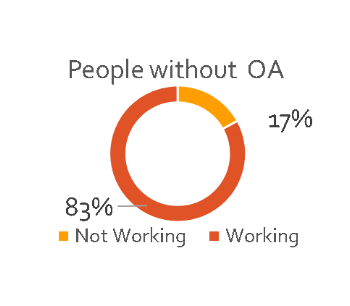 People without OA_Sick Leave.png