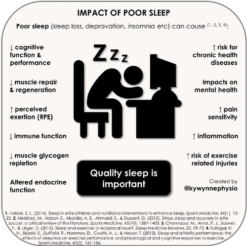 Figure 1. Impact of poor sleep (sourced from @kywynnephysio ) [8]